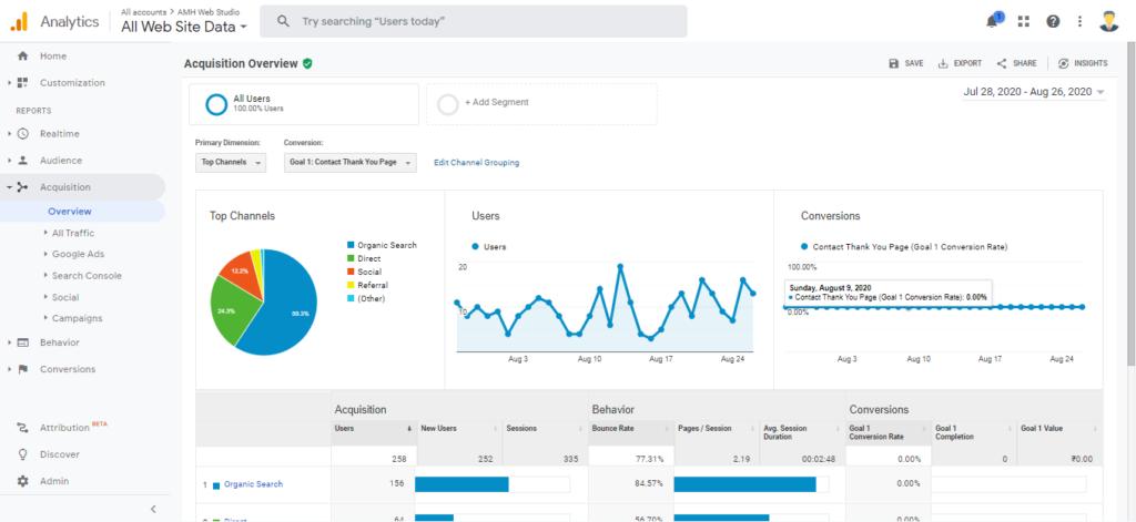 Acquisition Data - Google Analytics vs Google Search Console by Amh Web Studio