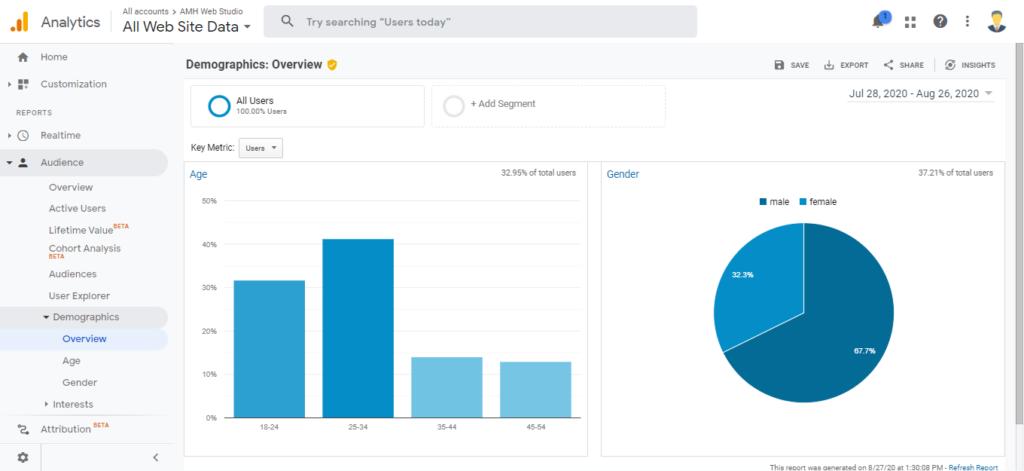Audience Demographics - Google Analytics vs Google Search Console by Amh Web Studio
