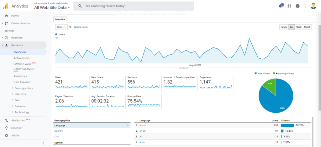 Time Spent - Google Analytics vs Google Search Console by Amh Web Studio.png
