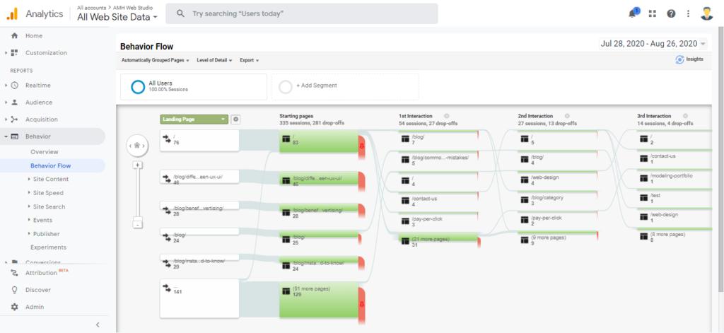 User Behavior - Google Analytics vs Google Search Console by Amh Web Studio.png
